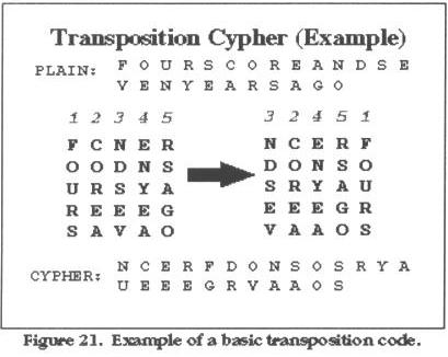 Substitution encryption